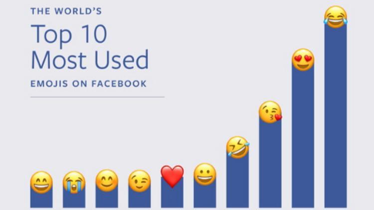 Facebook Devoile La Liste Des Emojis Les Plus Utilises Du Monde Mediamarketing