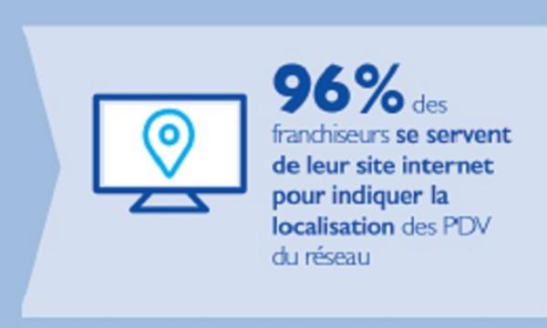 Chiffre : 96% des franchiseurs se servent de leur site internet...