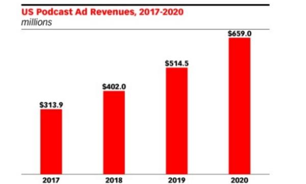 USA: le marché publicitaire du podcast vaudrait près de...